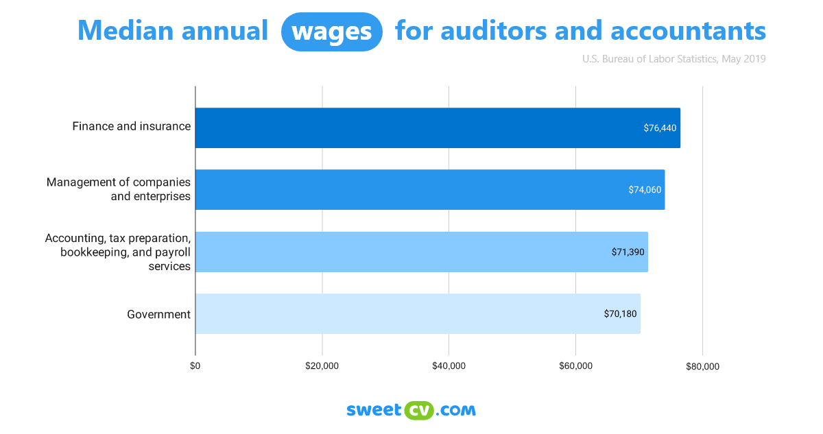 Infographic: Average annual salary for auditor and accountants