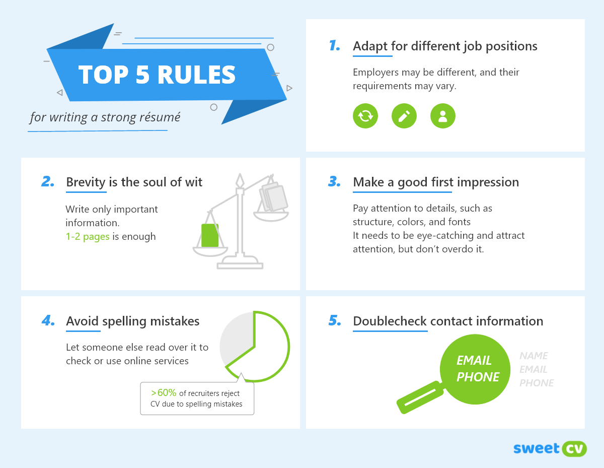 Top 5 rules for writing a resume