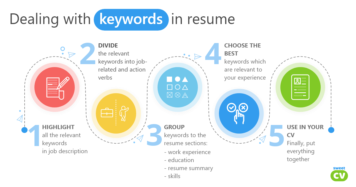 Pick the right resume keywords