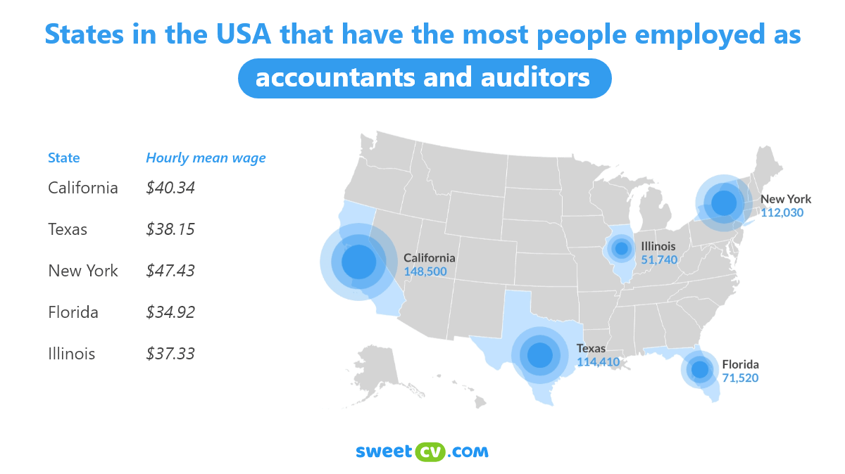 Infographic: in which states in the US have the most people employed as accountants and auditors