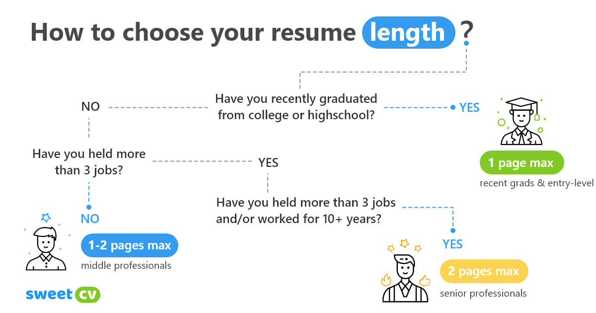 The right length for a resume