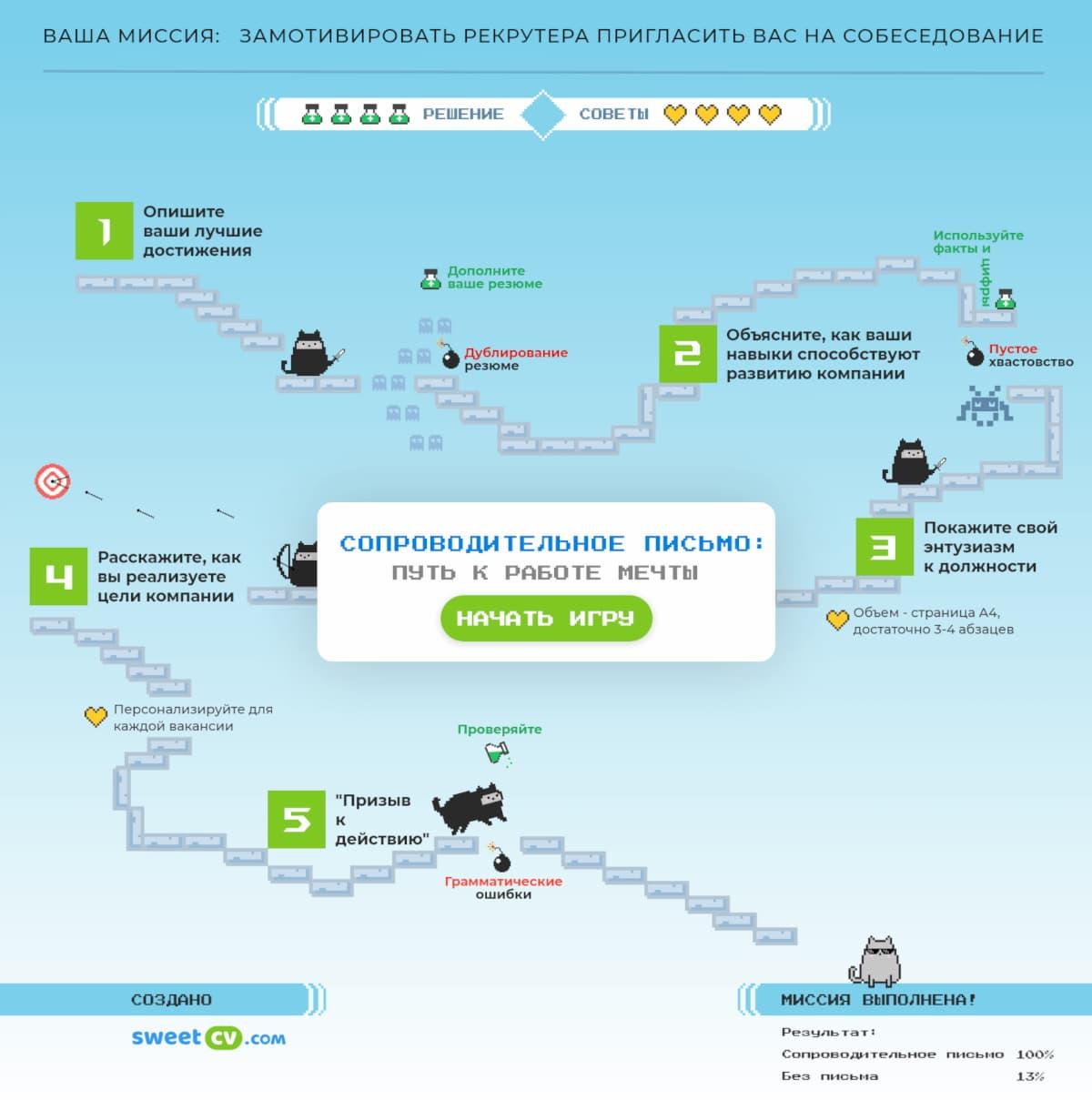 Инфографика-игра: создавайте лучшее сопроводительное письмо со SweetCV